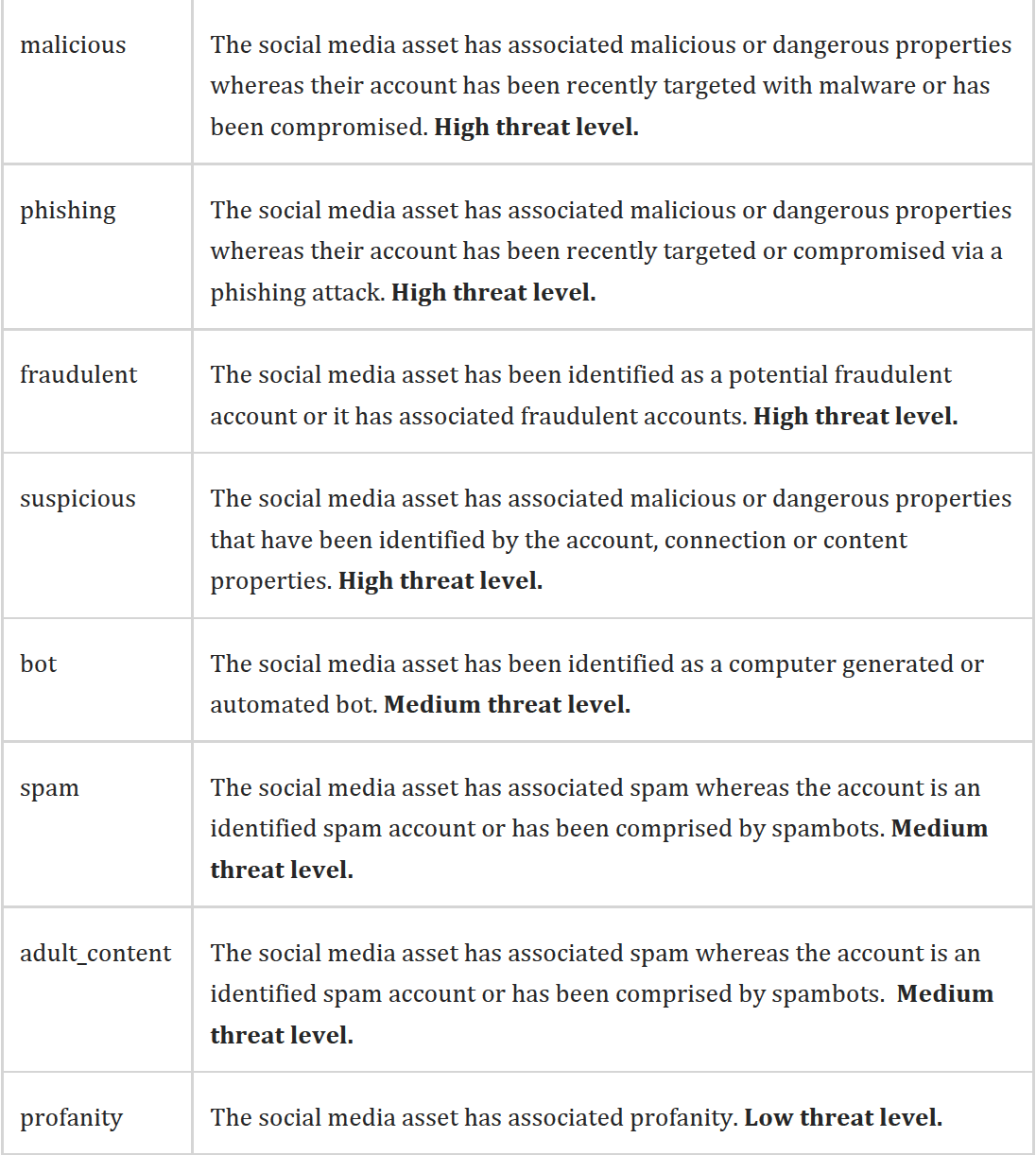 Google+ Social Login Risk Profiling using ZeroFOX