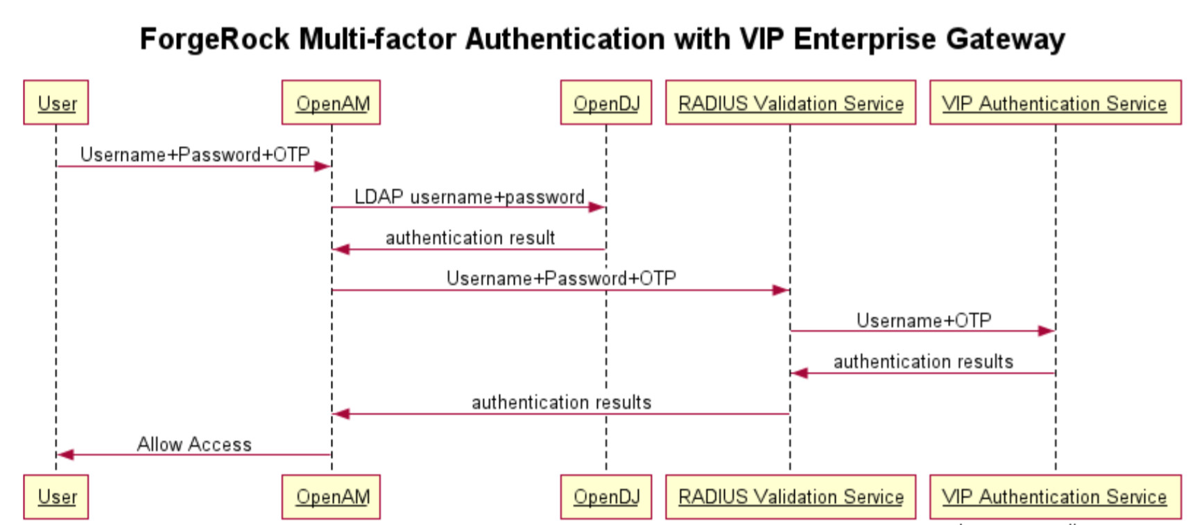 Multi-factor Authentication with Symantec VIP Enterprise Gateway